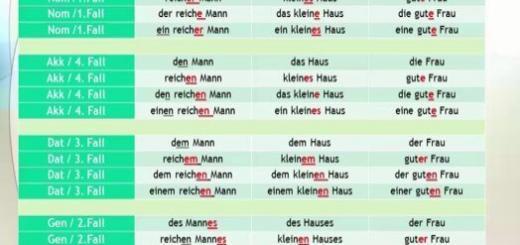 Deutsche Grammatik Ar Ivleri Deutsch Lernen