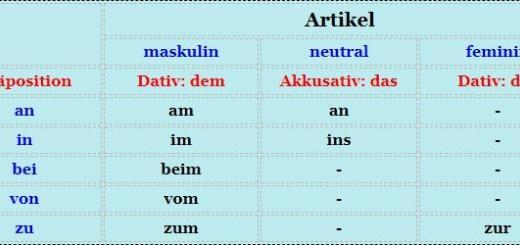 präpositionen dativ oder akkusativ